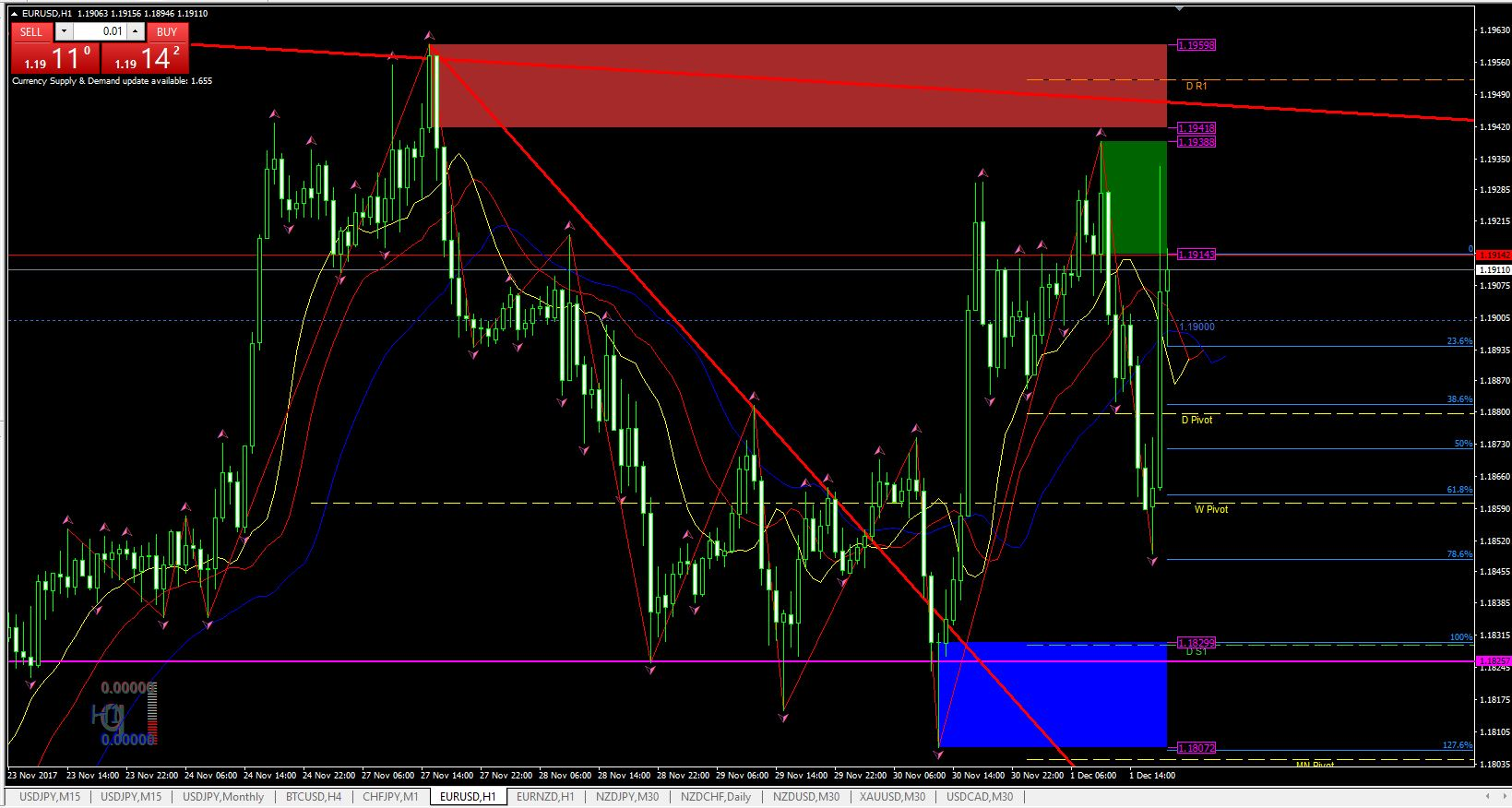 Forexlines ver. 7 indicators and template