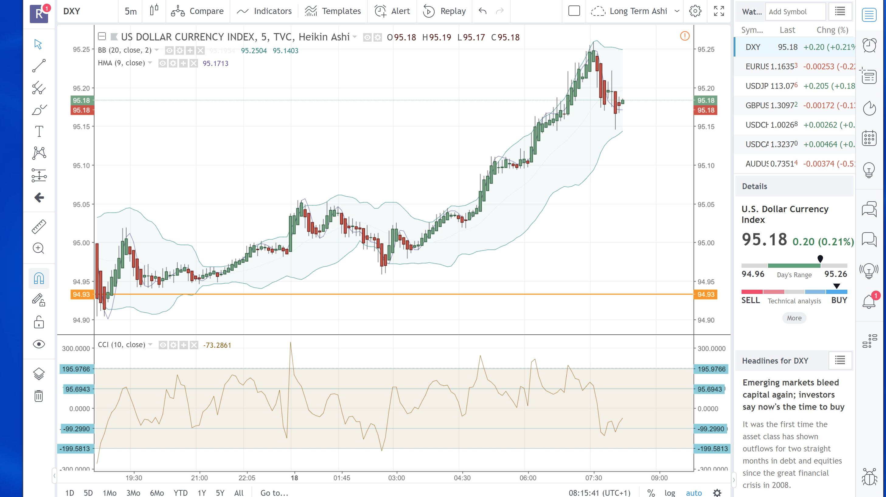 Trading With The Us Dollar Index Apiary Fund