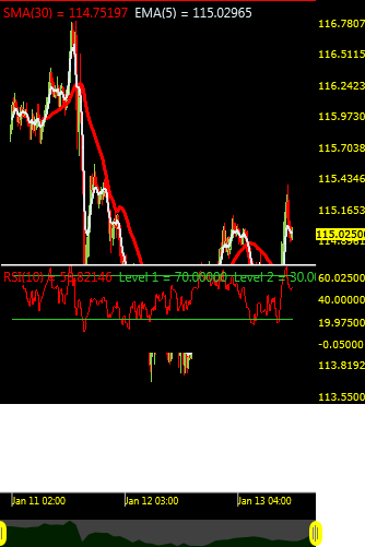 Carter Worth Technical Analysis Real Time Correlation Indicator For -