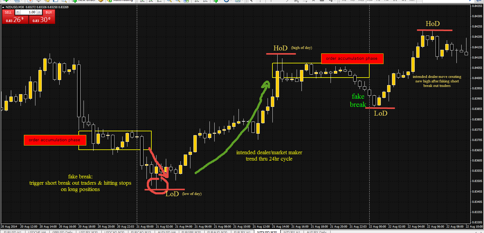 How to read forex market depth