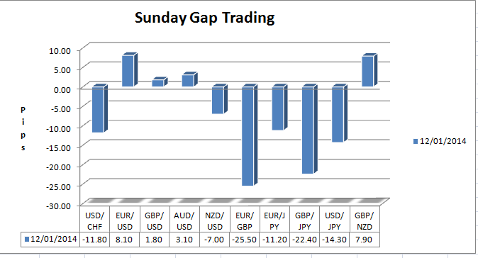 Trading the sunday gap forex