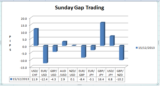 Gap trading systems