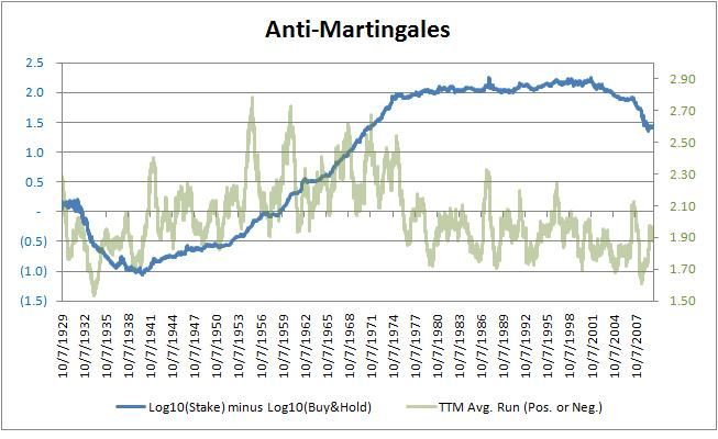 Martingale system stock options