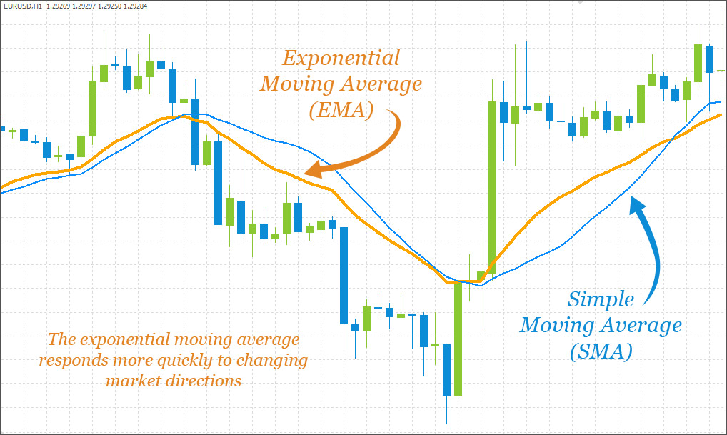 Exponential moving average formula forex