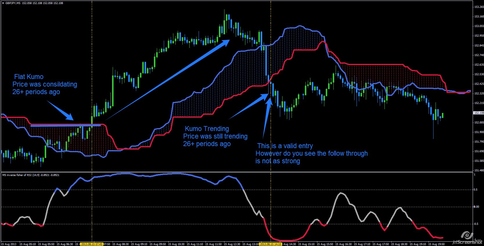 Ichimoku cloud metatrader 8 hour